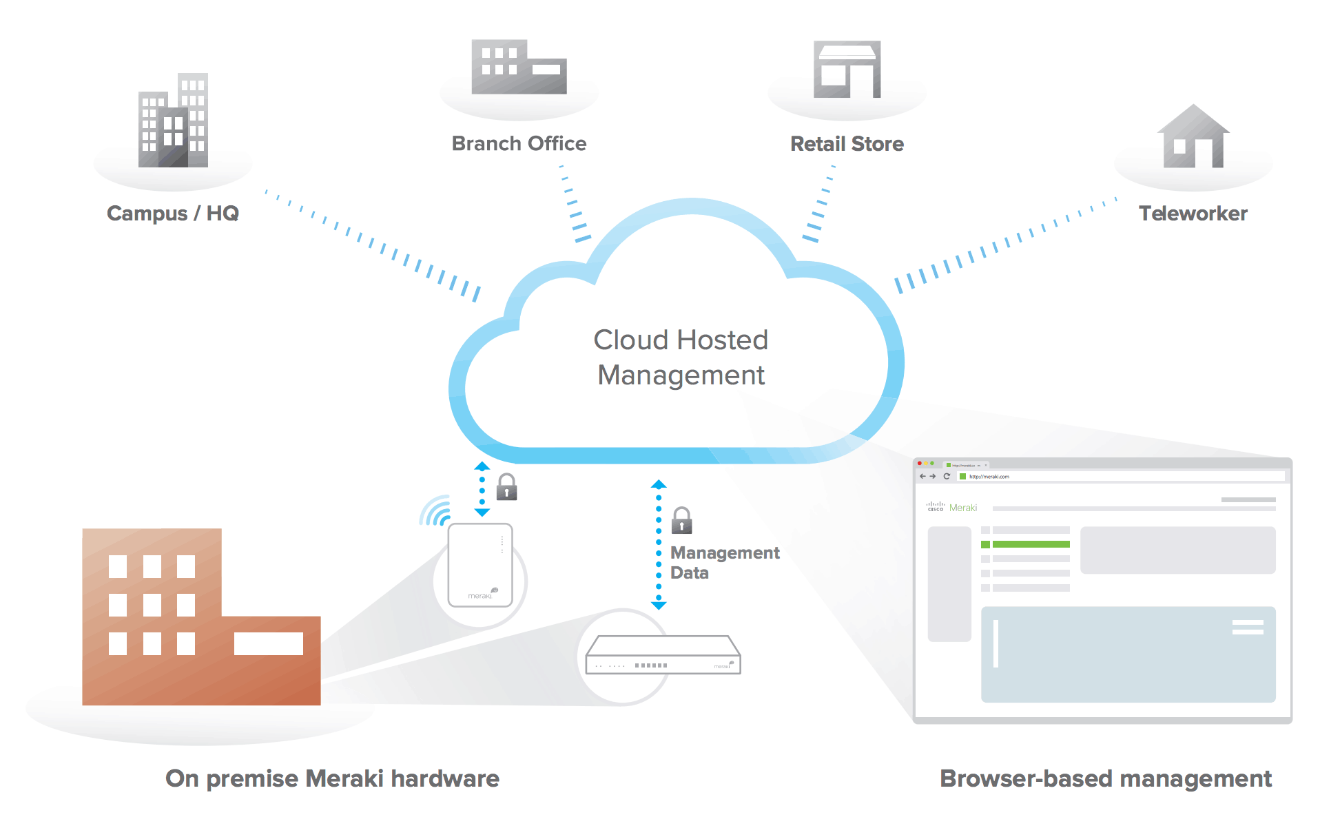 Cisco Meraki Cloud Management