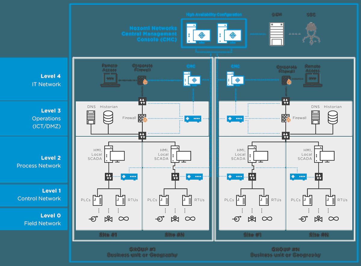 Nozomi Networks Esempio Configurazione
