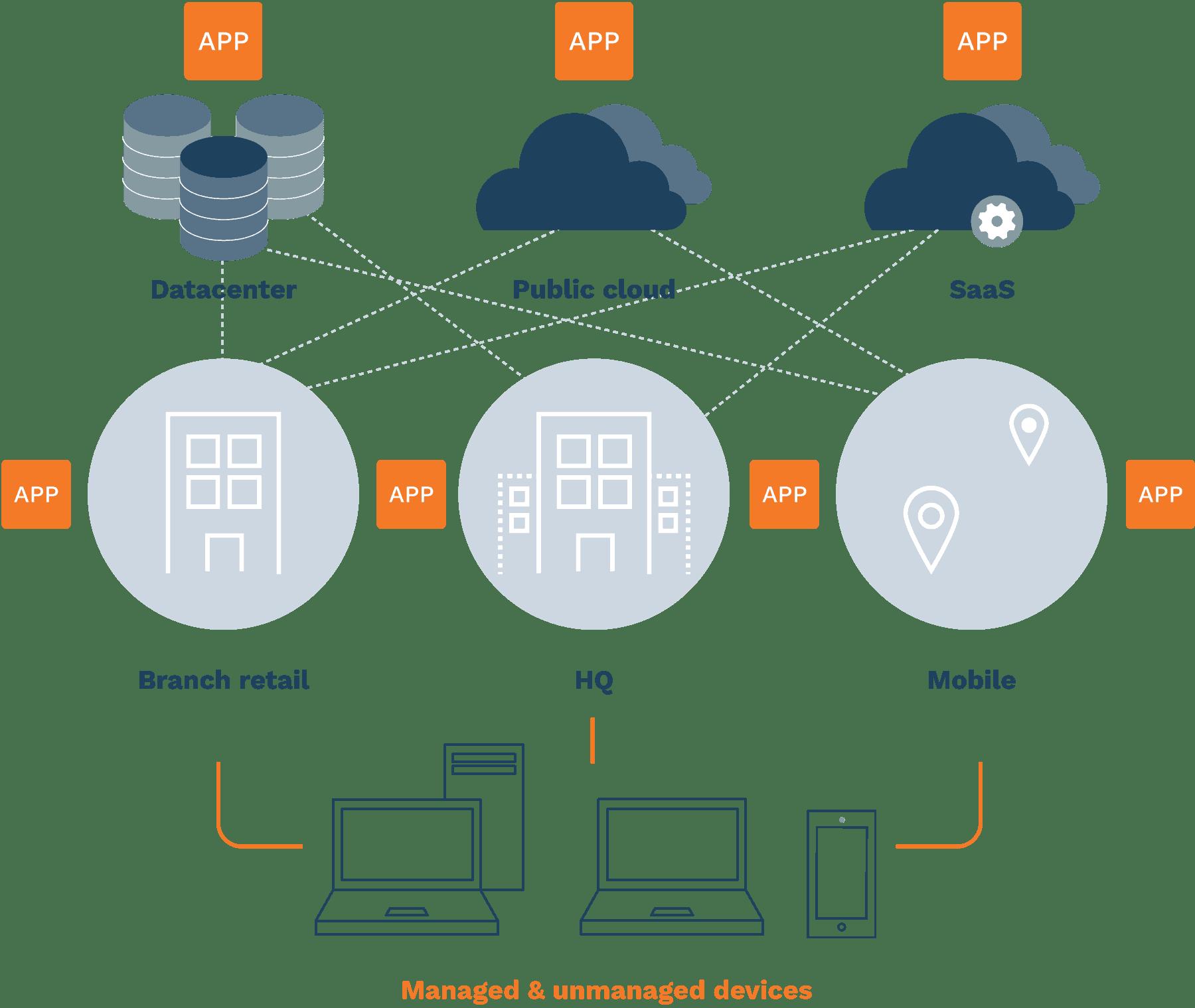 Prisma Access Smart Working