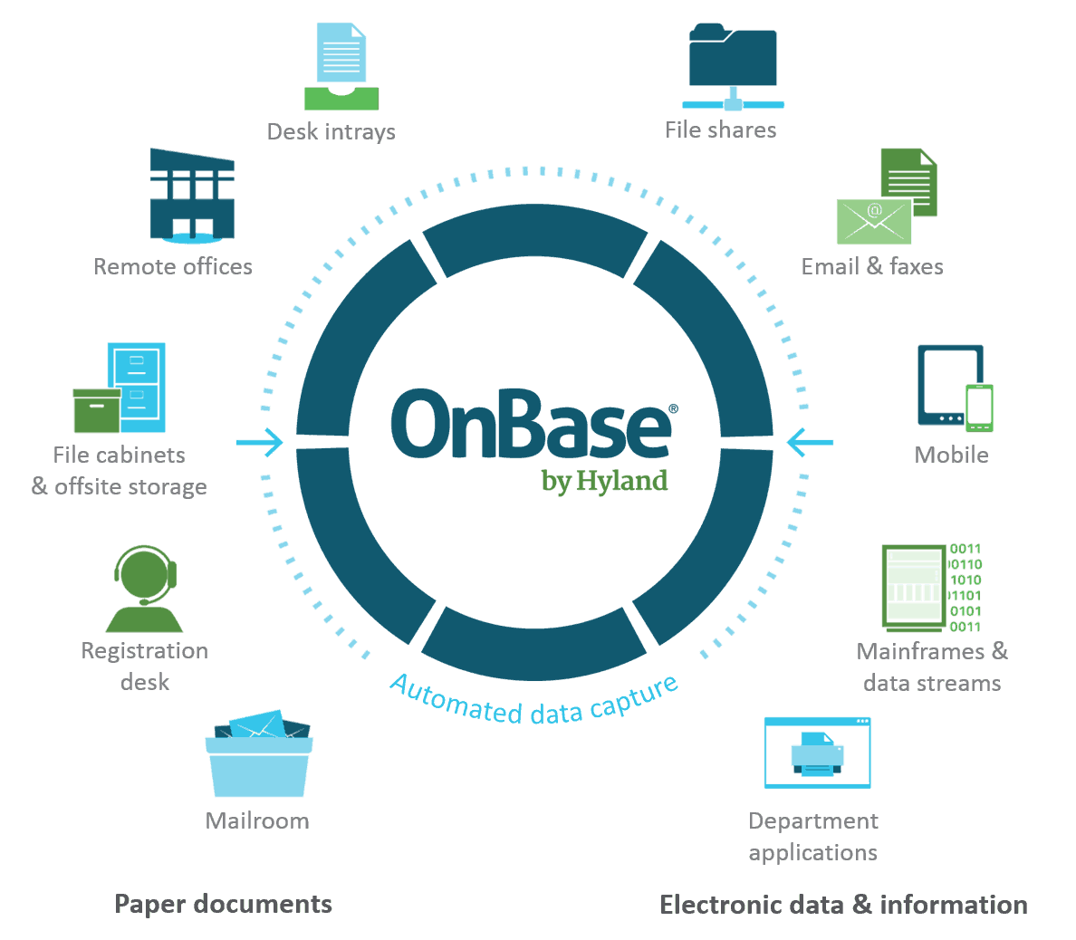 Hyland OnBase Document Management