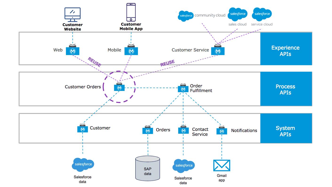 Prisma Cloud Web API Security