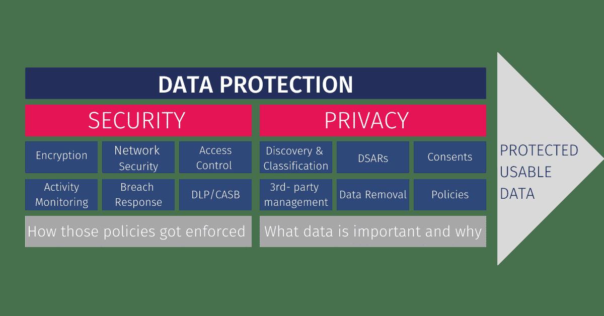 Prisma Cloud Data Security