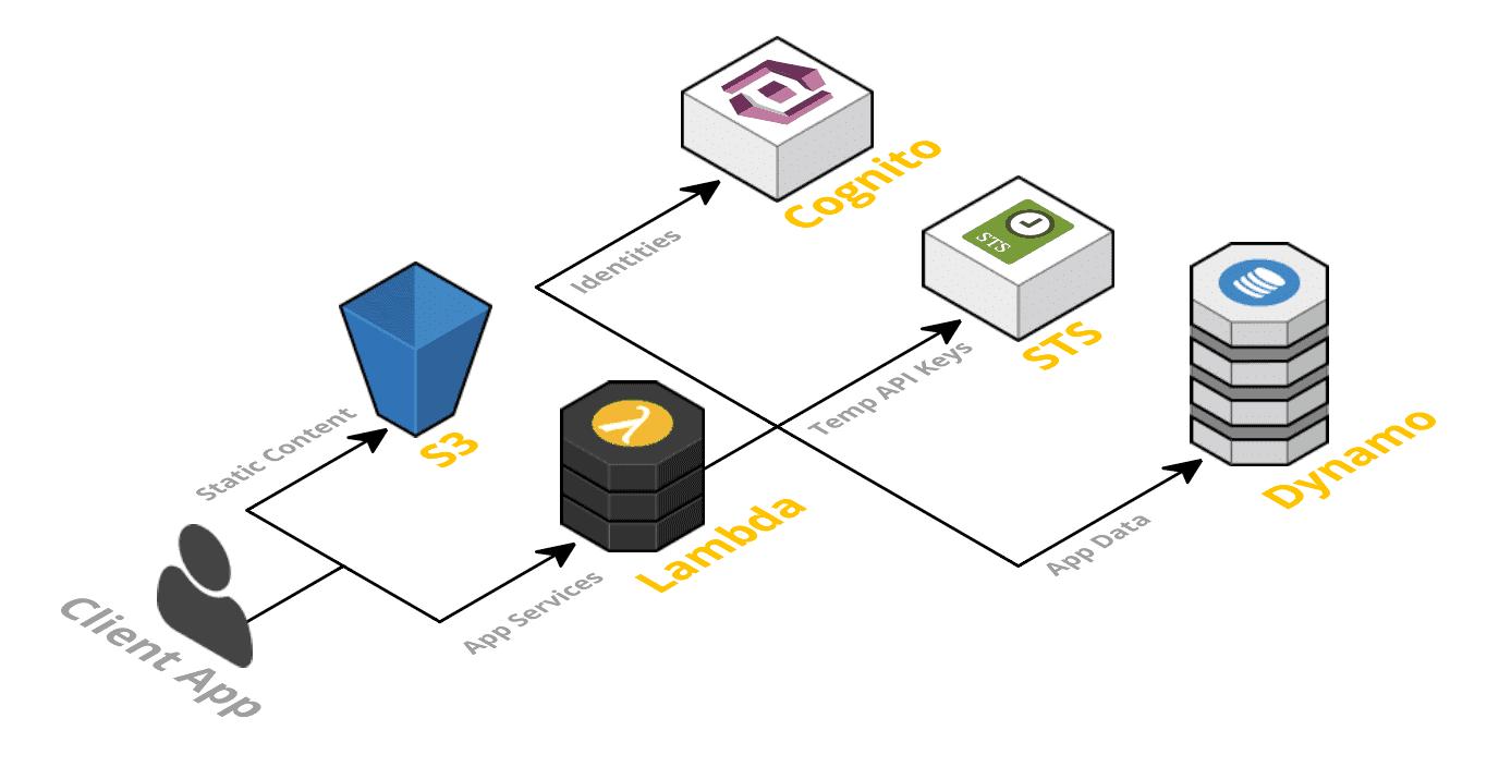 Prisma Cloud Serverless Security